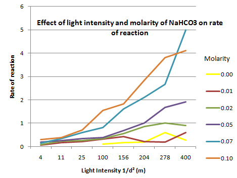 light intensity affect the rate of photosynthesis biology essay Increase in light intensity increases the rate of photosynthesis and less of it decreases its rate this is what is going to happen in my experiment when the lamp is closest to the jar, the rate of photosynthesis or the number of bubbles produced will be the most.