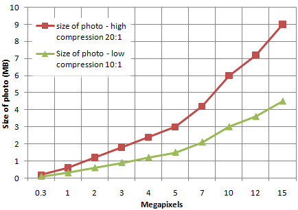 size of jpeg photos vs megapixels