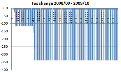 0809 0910 tax change graph