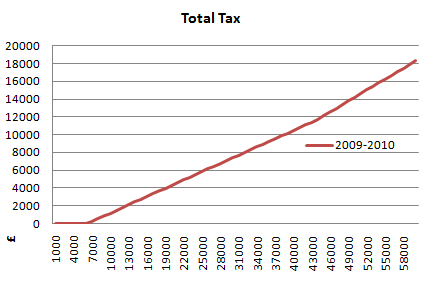 2009 2010 total tax graph zoomed