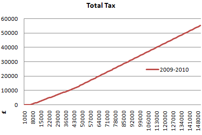 2009 2010 total tax graph
