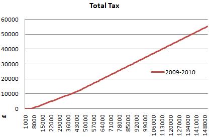 2009 2010 total tax graph