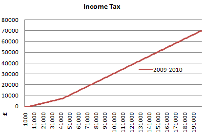 2009 2010 uk income tax graph