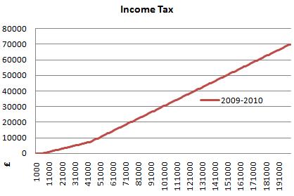 2009 2010 uk income tax graph
