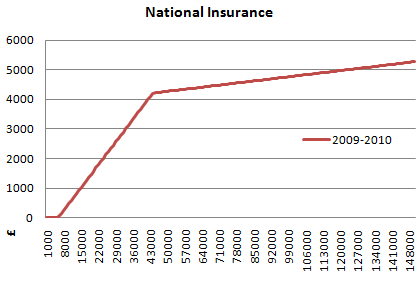 2009 2010 uk national insurance graph
