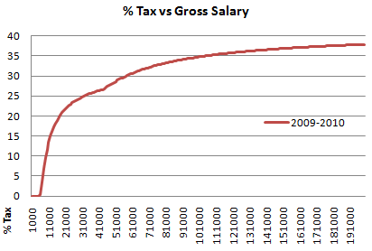 2009 2010 uk percentage of gross salary as tax graph
