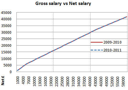 2010 2011 gross salary vs net salary graph zoomed