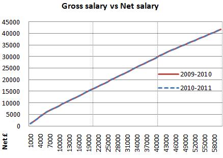 2010 2011 gross salary vs net salary graph zoomed