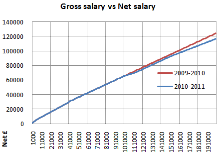 2010 2011 gross salary vs net salary graph