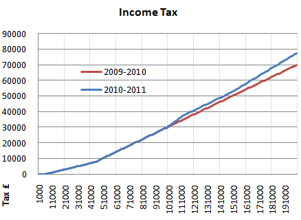 2010 2011 income tax graph