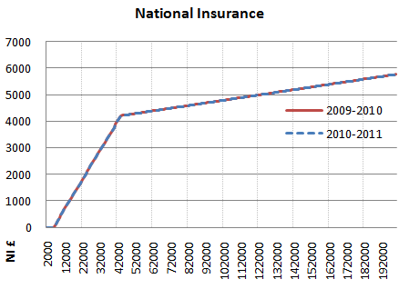 2010 2011 national insurance graph