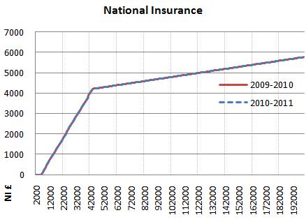 2010 2011 national insurance graph
