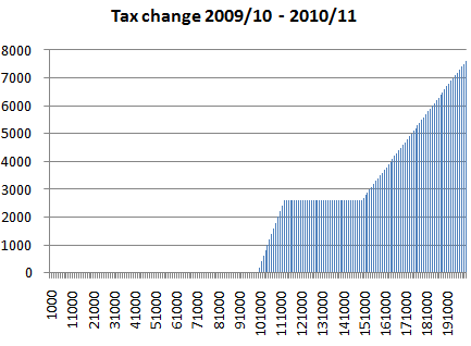 2010 2011 tax changes