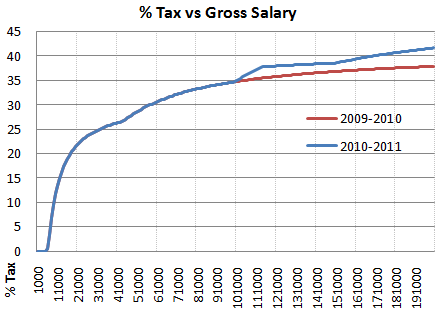 2010 2011 tax vs gross salary