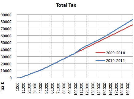 2010 2011 total tax graph