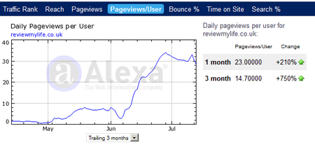 alexa page views per user