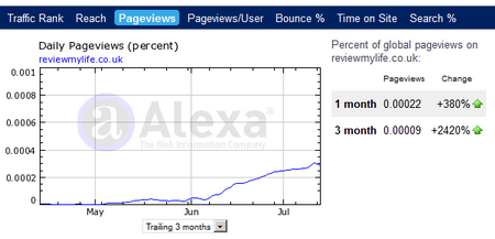 alexa page views