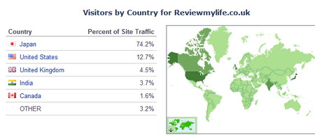 alexa percent traffic by country