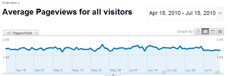 google page views per user