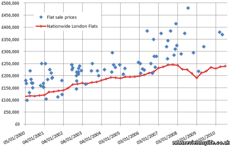 How To Graph Data In Excel. Estimate The Value Of Your House ...